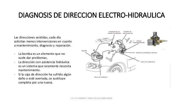 Sistema de dirección electrohidráulica funcionamiento
