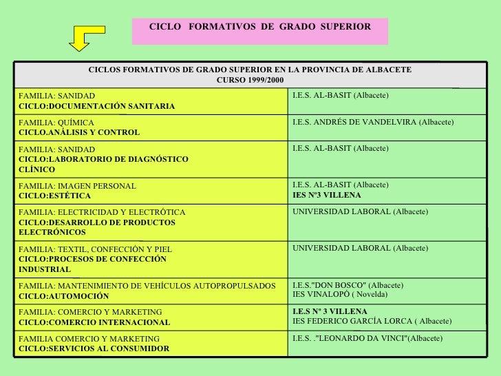 Estudios De Grado Y Fp De Grado Superior