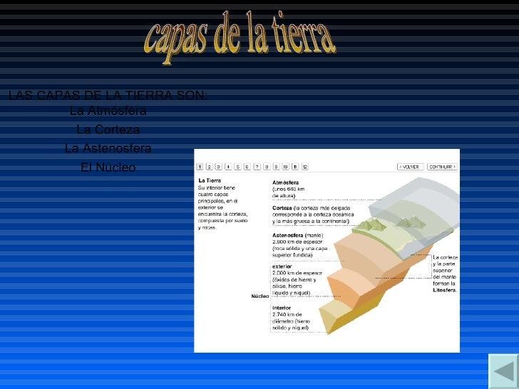 LAS CAPAS DE LA TIERRA SON: La Atmósfera La Corteza La Astenosfera El Núcleo capas de la tierra