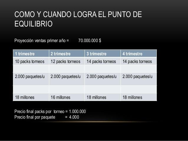 COMO Y CUANDO LOGRA EL PUNTO DE EQUILIBRIO 1 trimestre 2 trimestre 3 trimestre 4 trimestre 10 packs torneos 12 packs torne...