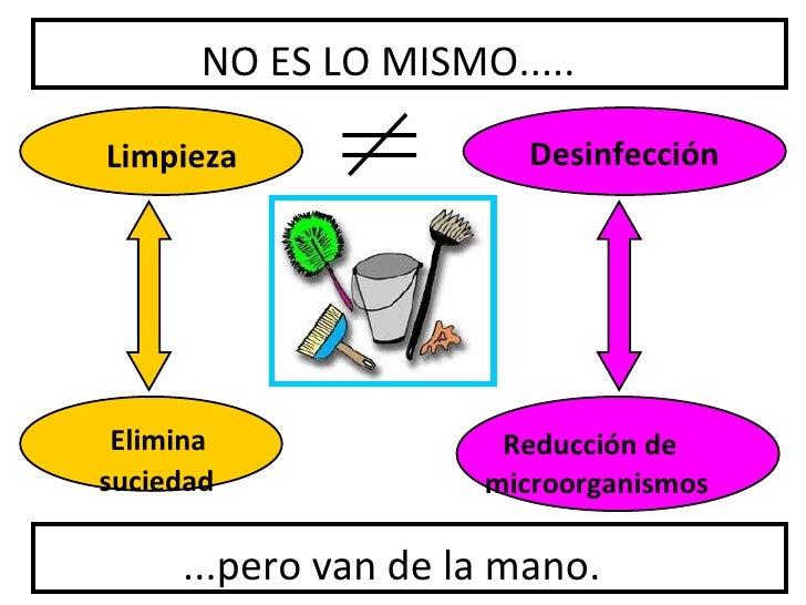 NO ES LO MISMO.....Limpieza                Desinfección Elimina              Reducción desuciedad             microorganis...