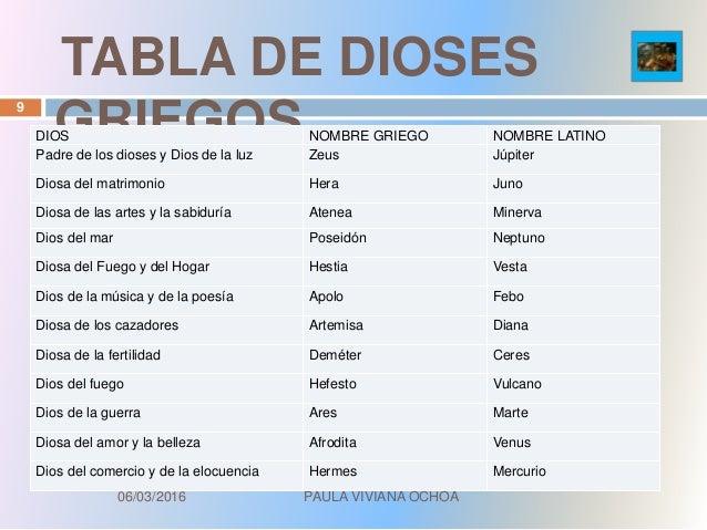 Minerva Ochoa >> Ciencias del Deporte
