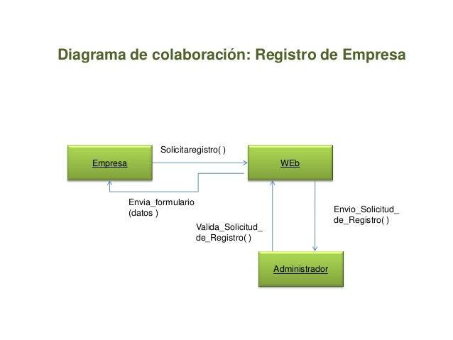 Diagrama de colaboración: Registro de EmpresaEmpresa WEbSolicitaregistro( )AdministradorEnvio_Solicitud_de_Registro( )Vali...
