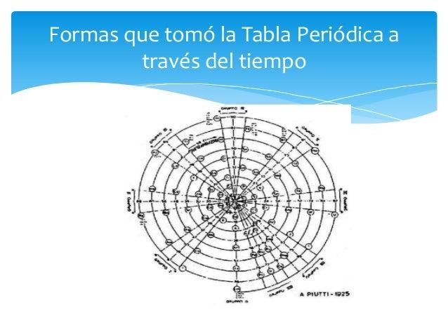 Tabla periodica formas que tom la tabla peridica a travs del tiempo 4 urtaz Image collections