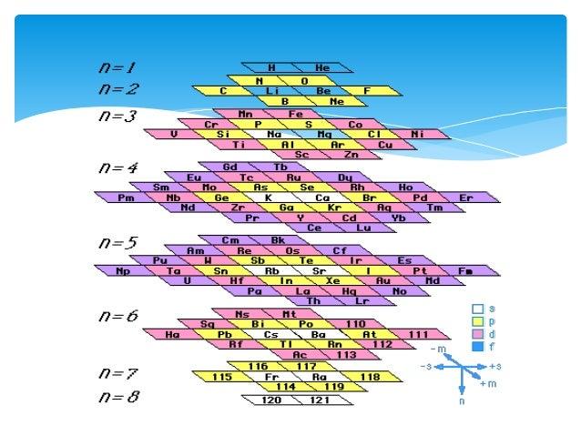 tabla periodica - Tabla Periodica Metales Ductiles