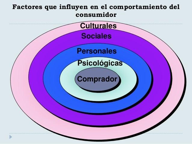 Factores que influyen en el comportamiento del consumidor Comprador Culturales Sociales Personales Psicológicas