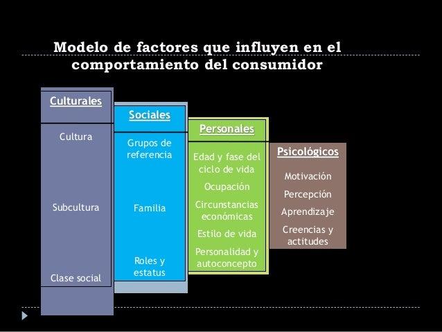 Culturales Cultura Subcultura Clase social Sociales Grupos de referencia Familia Roles y estatus Personales Edad y fase de...