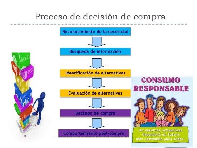 Proceso de decisión de compra Comportamiento post-compra Decisión de compra Evaluación de alternativas Identificación de a...