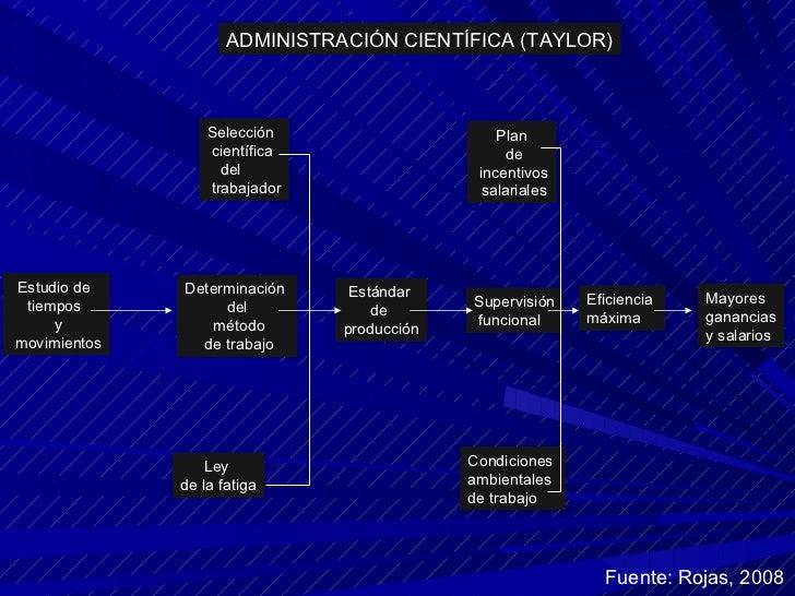 Estudio de  tiempos  y movimientos Selección científica  del trabajador Determinación  del método de trabajo Ley  de la fa...