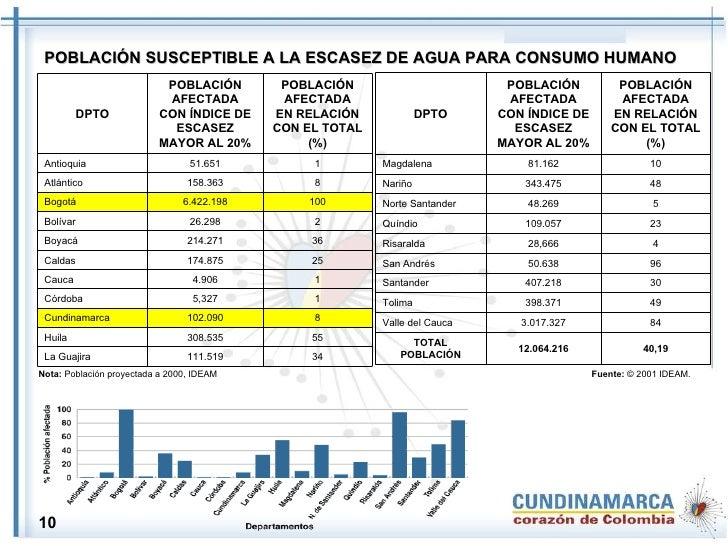 Nota:  Población proyectada a 2000, IDEAM  Fuente:  © 2001 IDEAM. POBLACIÓN SUSCEPTIBLE A LA ESCASEZ DE AGUA PARA CONSUMO ...
