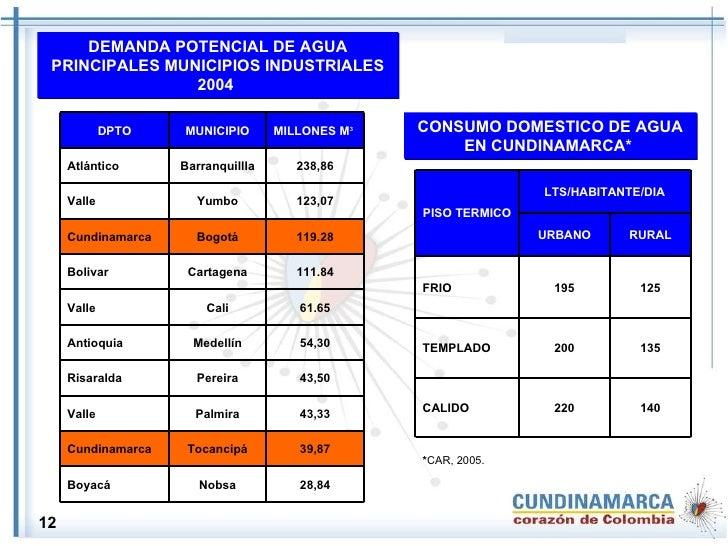 DEMANDA POTENCIAL DE AGUA PRINCIPALES MUNICIPIOS INDUSTRIALES 2004   CONSUMO DOMESTICO DE AGUA EN CUNDINAMARCA*   12 28,84...