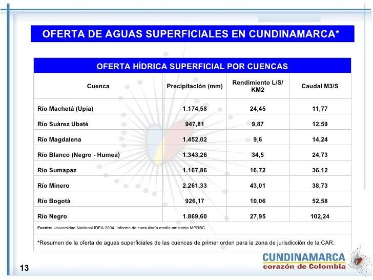 OFERTA DE AGUAS SUPERFICIALES EN CUNDINAMARCA*   13 * Resumen de la oferta de aguas superficiales de las cuencas de primer...