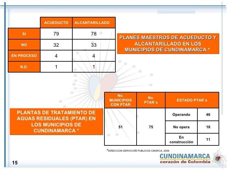 PLANES MAESTROS DE ACUEDUCTO Y ALCANTARILLADO EN LOS MUNICIPIOS DE CUNDINAMARCA  *   PLANTAS DE TRATAMIENTO DE AGUAS RESID...