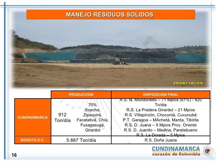MANEJO RESIDUOS SOLIDOS   16 70% Soacha, Zipaquirá, Facatativá, Chía, Fusagasugá, Girardot R.S. Doña Juana 5.887 Ton/día B...