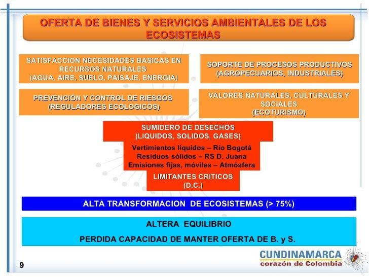 SATISFACCION NECESIDADES BASICAS EN RECURSOS NATURALES  (AGUA, AIRE, SUELO, PAISAJE, ENERGIA) SOPORTE DE PROCESOS PRODUCTI...
