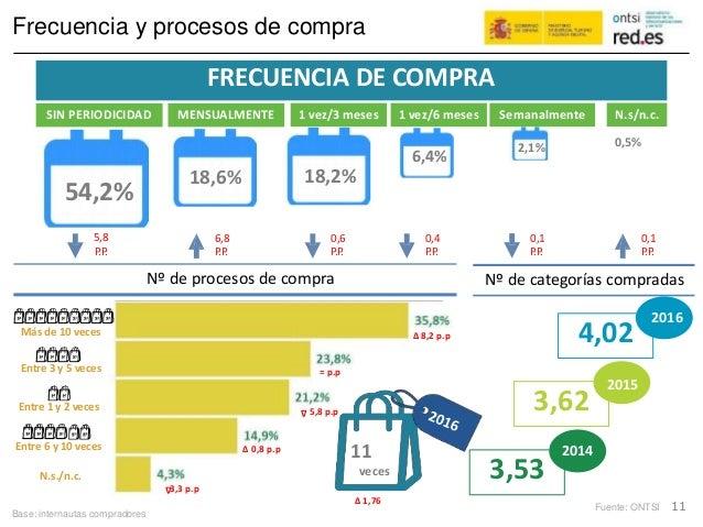 ,99 Frecuencia y procesos de compra MENSUALMENTE 1 vez/3 meses 1 vez/6 meses Semanalmente 0,5%2,1% 6,4% 18,2%18,6% 54,2% 5...