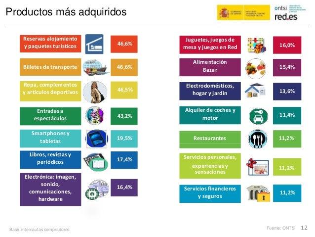 Productos más adquiridos experiencias y Fuente: ONTSI 12Base: internautas compradores 11,2% Servicios financieros y seguro...