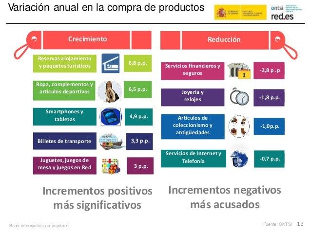 Variación anual en la compra de productos Incrementos negativosIncrementos positivos más acusadosmás significativos Base: ...