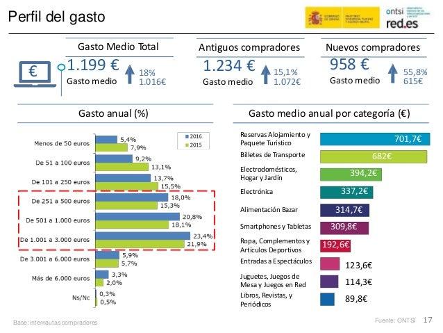 Perfil del gasto Gasto Medio Total Antiguos compradores Nuevos compradores 958 €1.199 € Gasto medio 1.234 € Gasto medio € ...