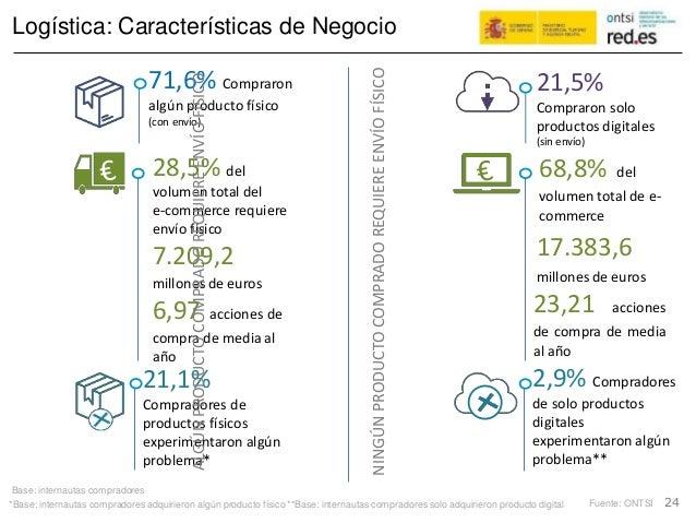 Logística: Características de Negocio 71,6% Compraron algún producto físico (con envío) 21,5% Compraron solo productos dig...