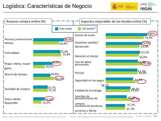8 s Logística: Características de Negocio 74,3% 65,9%devolución Comodidad 71,8% 70,0%personales 29,5% gama 62,0% Seguridad...