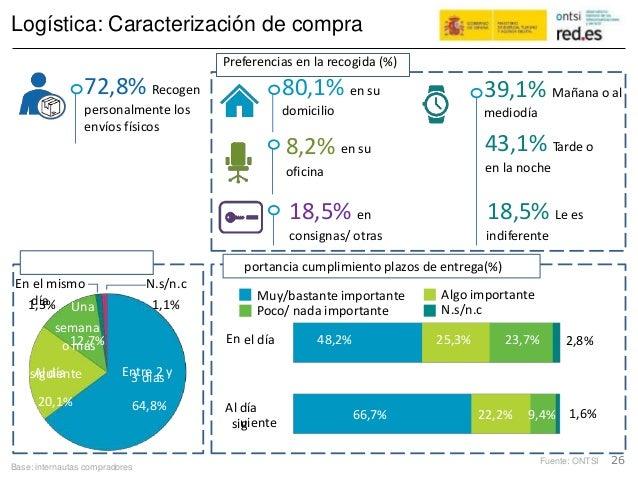 Plazo razonable(%) Im En Al d sig Logística: Caracterización de compra 72,8% Recogen personalmente los envíos físicos en l...