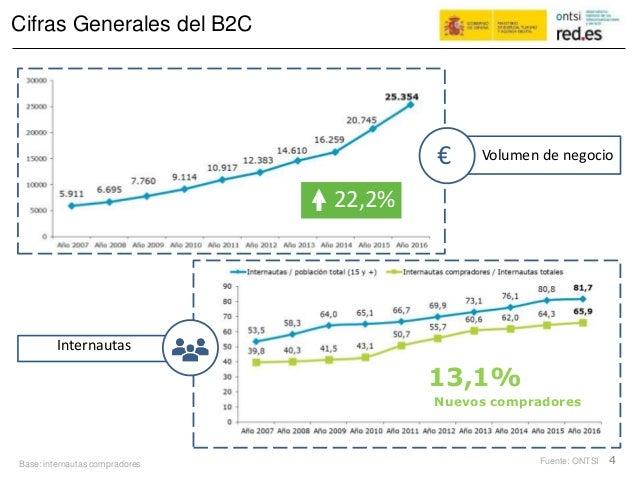 Cifras Generales del B2C € Fuente: ONTSI 4Base: internautas compradores Internautas 13,1% Nuevos compradores Volumen de ne...