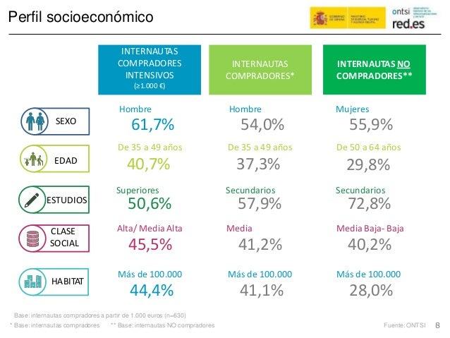 Perfil socioeconómico Hombre 61,7% De 35 a 49 años 40,7% Superiores 50,6% Alta/ Media Alta 45,5% Más de 100.000 44,4% Homb...