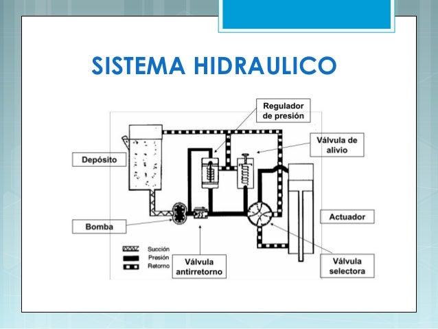 Sistema hidraulico avion