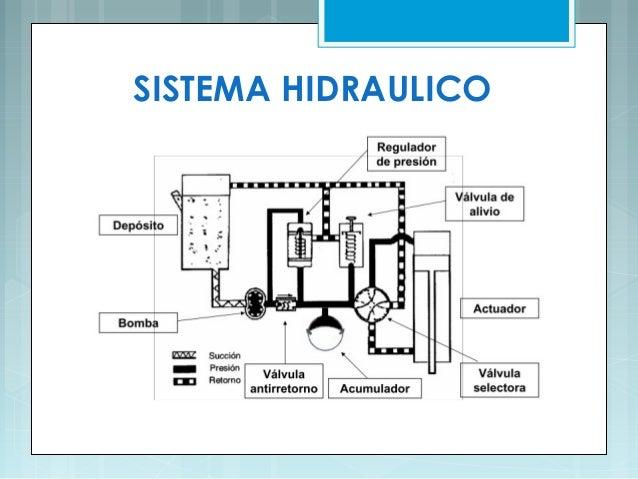 Sistemas hidráulicos y neumáticos del avión