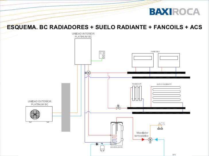 Presentaci n bc baxiroca granada 2011 - Bomba de frio para suelo radiante ...