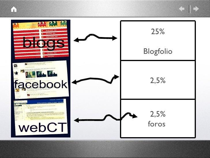 25% Blogfolio 2,5% 2,5% foros