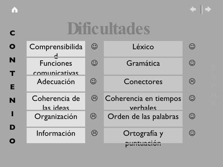 Dificultades C O N T E N I D O F O R M A       Ortograf ía y puntuación  Informaci ón Orden de las palabras    Org...