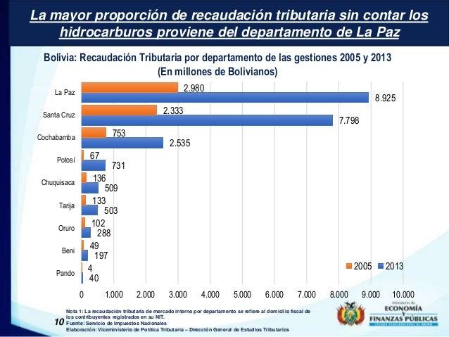 La mayor proporción de recaudación tributaria sin contar los  hidrocarburos proviene del departamento de La Paz  Bolivia: ...