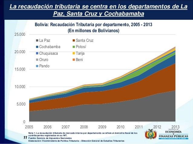La recaudación tributaria se centra en los departamentos de La  25.000  20.000  15.000  10.000  5.000  11  Paz, Santa Cruz...
