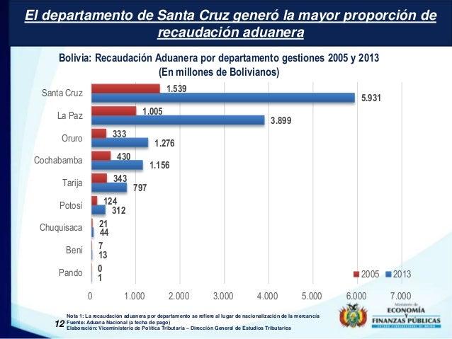 El departamento de Santa Cruz generó la mayor proporción de  Bolivia: Recaudación Aduanera por departamento gestiones 2005...