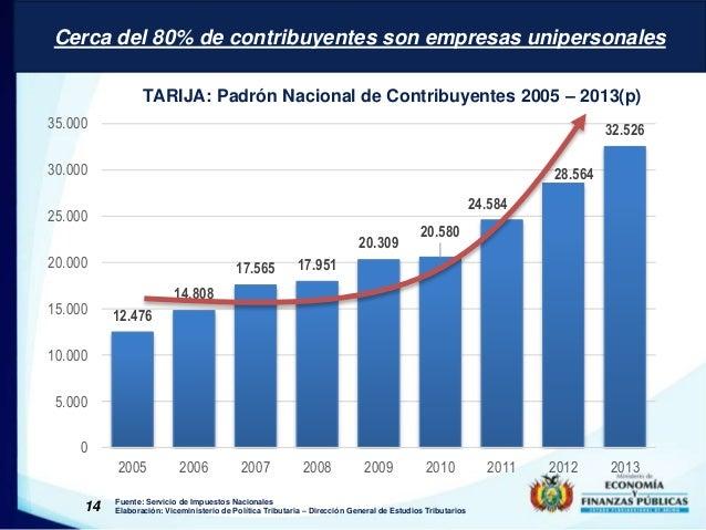 Cerca del 80% de contribuyentes son empresas unipersonales  TARIJA: Padrón Nacional de Contribuyentes 2005 – 2013(p)  12.4...