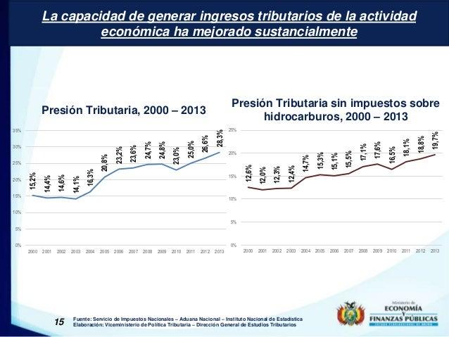 La capacidad de generar ingresos tributarios de la actividad  Presión Tributaria, 2000 – 2013  15  económica ha mejorado s...