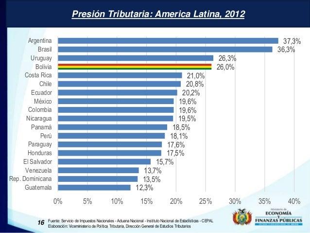 Presión Tributaria: America Latina, 2012  Presión Tributaria: América Latina 2012  21,0%  20,8%  20,2%  19,6%  19,6%  19,5...