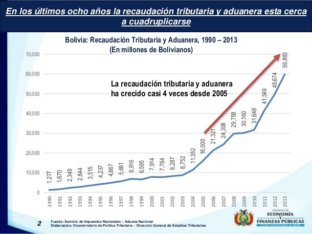 En los últimos ocho años la recaudación tributaria y aduanera esta cerca  a cuadruplicarse  Bolivia: Recaudación Tributari...