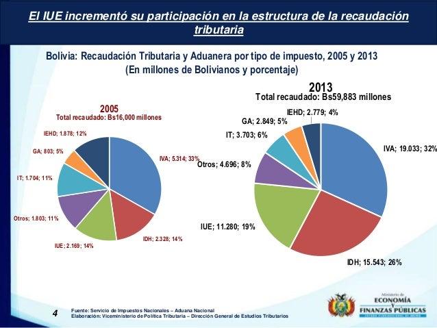 El IUE incrementó su participación en la estructura de la recaudación  tributaria  Bolivia: Recaudación Tributaria y Aduan...