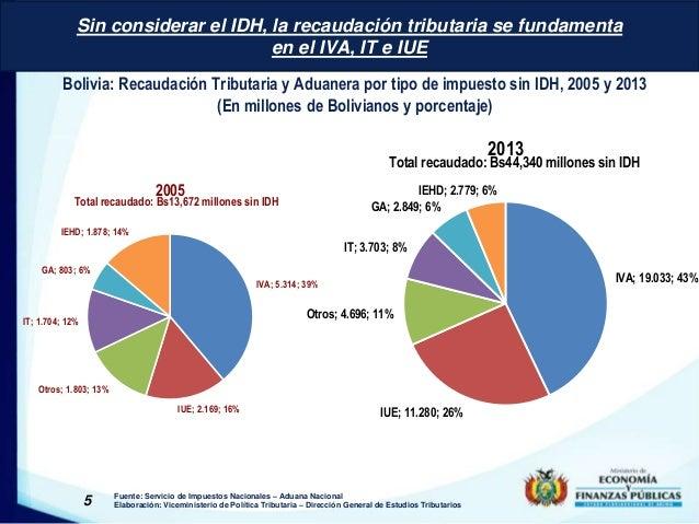Sin considerar el IDH, la recaudación tributaria se fundamenta  en el IVA, IT e IUE  Bolivia: Recaudación Tributaria y Adu...