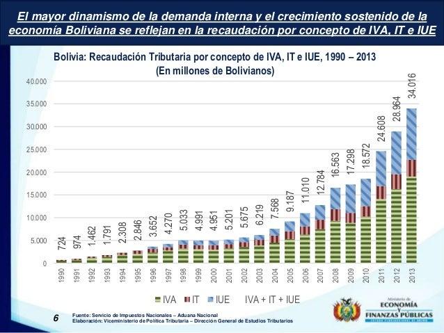 El mayor dinamismo de la demanda interna y el crecimiento sostenido de la  economía Boliviana se reflejan en la recaudació...