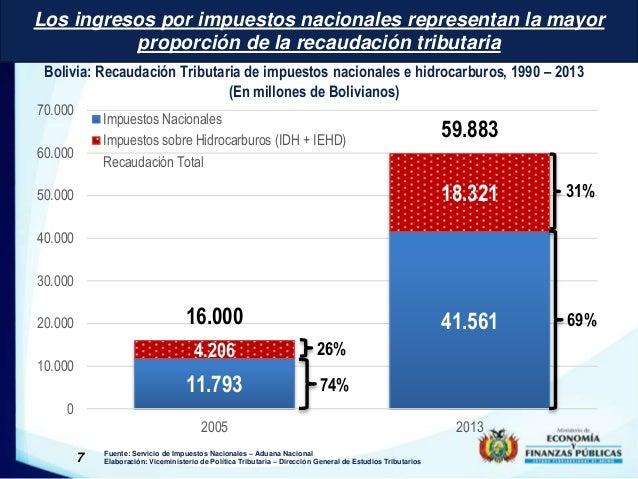 Los ingresos por impuestos nacionales representan la mayor  proporción de la recaudación tributaria  Bolivia: Recaudación ...