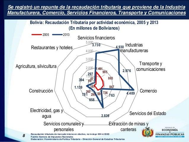 Se registró un repunte de la recaudación tributaria que proviene de la Industria  Manufacturera, Comercio, Servicios Finan...