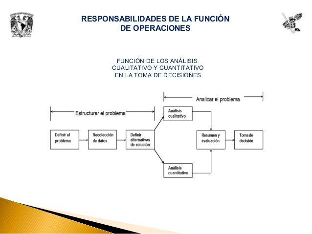 RESPONSABILIDADES DE LA FUNCIÓN DE OPERACIONES FUNCIÓN DE LOS ANÁLISIS CUALITATIVO Y CUANTITATIVO EN LA TOMA DE DECISIONES