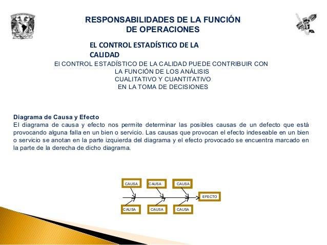 RESPONSABILIDADES DE LA FUNCIÓN DE OPERACIONES El CONTROL ESTADÍSTICO DE LA CALIDAD PUEDE CONTRIBUIR CON LA FUNCIÓN DE LOS...