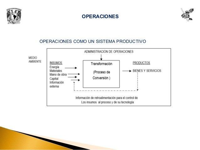 OPERACIONES OPERACIONES COMO UN SISTEMA PRODUCTIVO