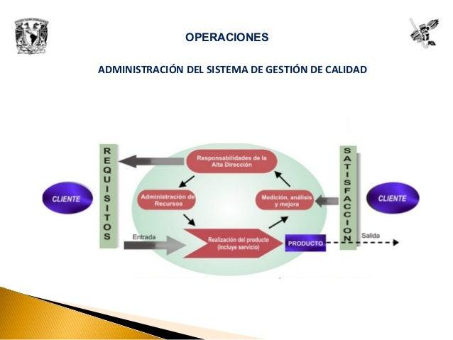 ADMINISTRACIÓN DEL SISTEMA DE GESTIÓN DE CALIDAD OPERACIONES