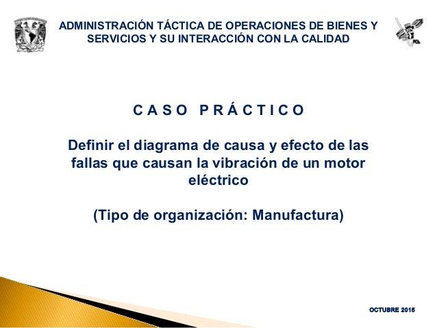 ADMINISTRACIÓN TÁCTICA DE OPERACIONES DE BIENES Y SERVICIOS Y SU INTERACCIÓN CON LA CALIDAD C A S O P R Á C T I C O Defini...